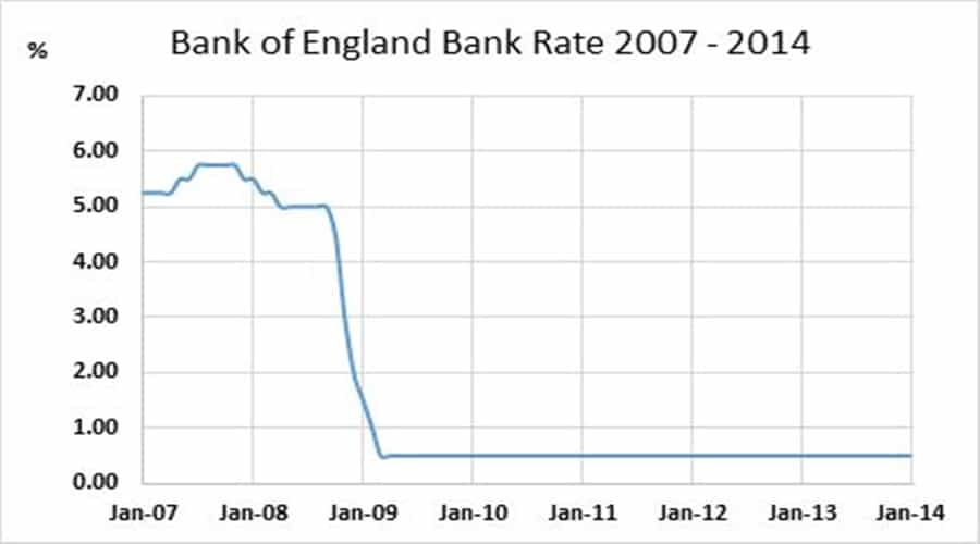 London Interest Rate