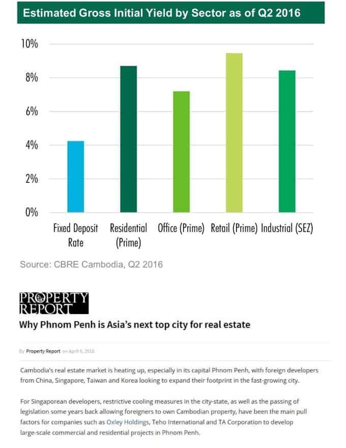 The Peak Cambodia - Phnom Penh Condo Rental Yield