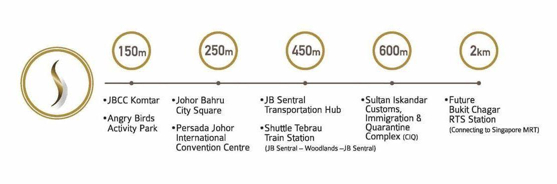 Suasana Iskandar Malaysia - Nearby amenities