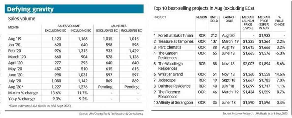 SG project - August Sales Volume