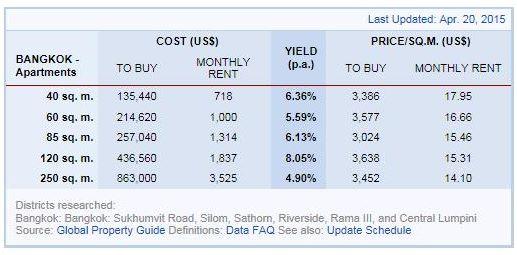 Bangkok Rental Yield 2015
