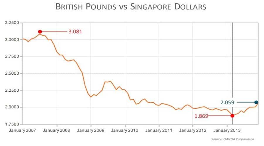 SGD vs Pound ex-rate