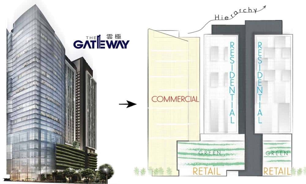 The Gateway Design Concept