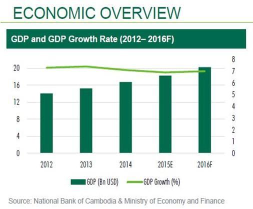 Cambodia Property - Economic Overview