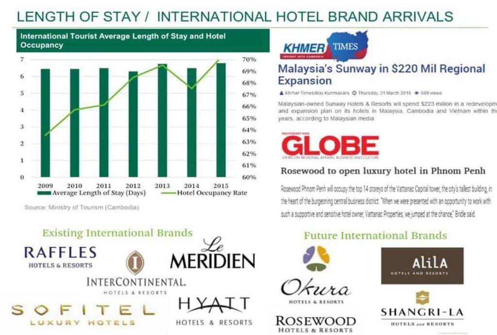 Cambodia Property - International Brands