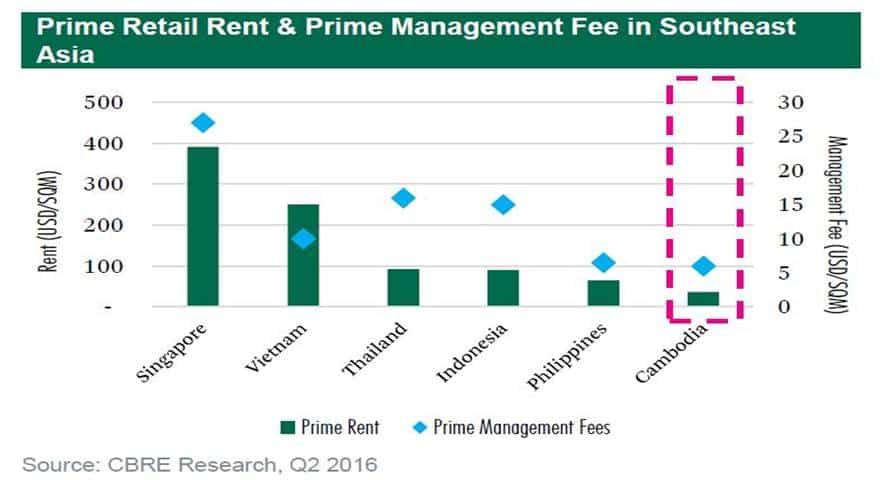 Cambodia Property News - Prime Retail Rent
