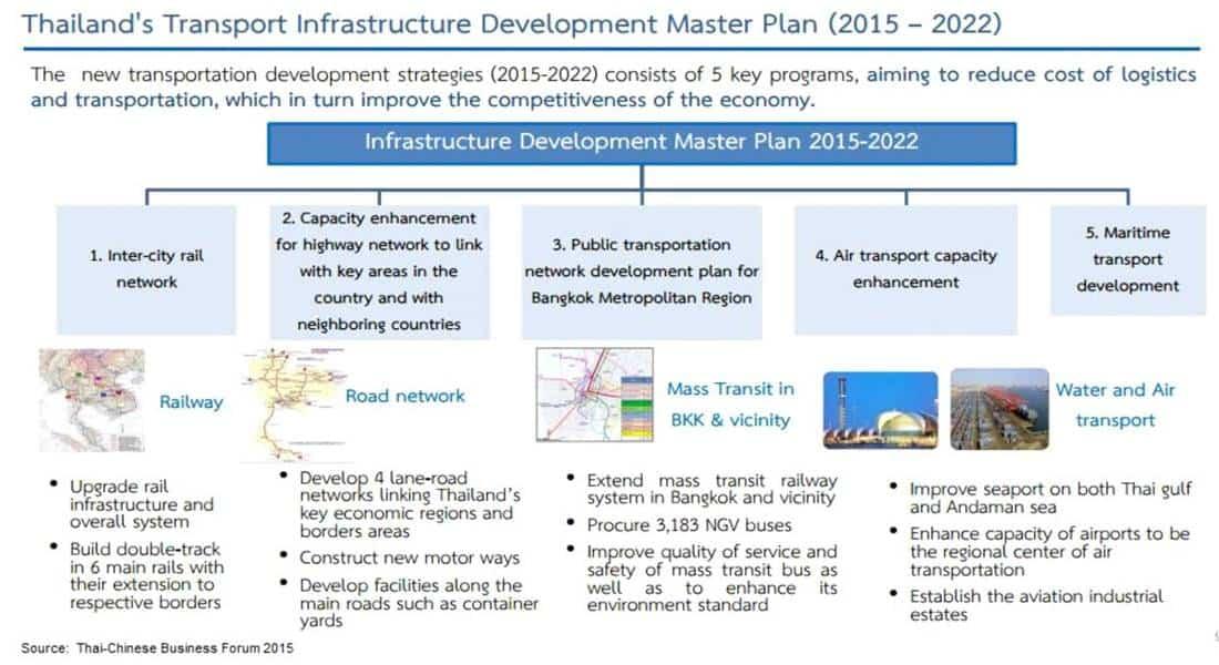 Thailand Property - Infrastructure Plan