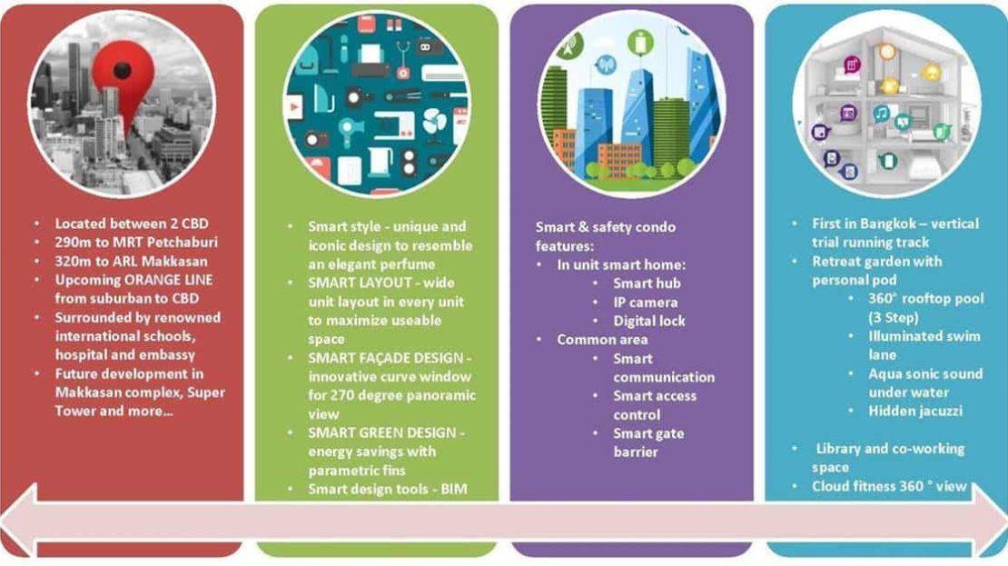 Ideo Mobi Asoke - Smart Concept