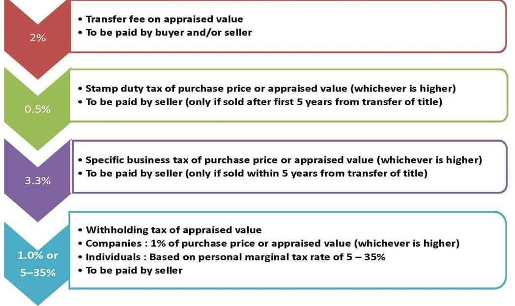 Ideo Mobi Asoke - Tax & Duties