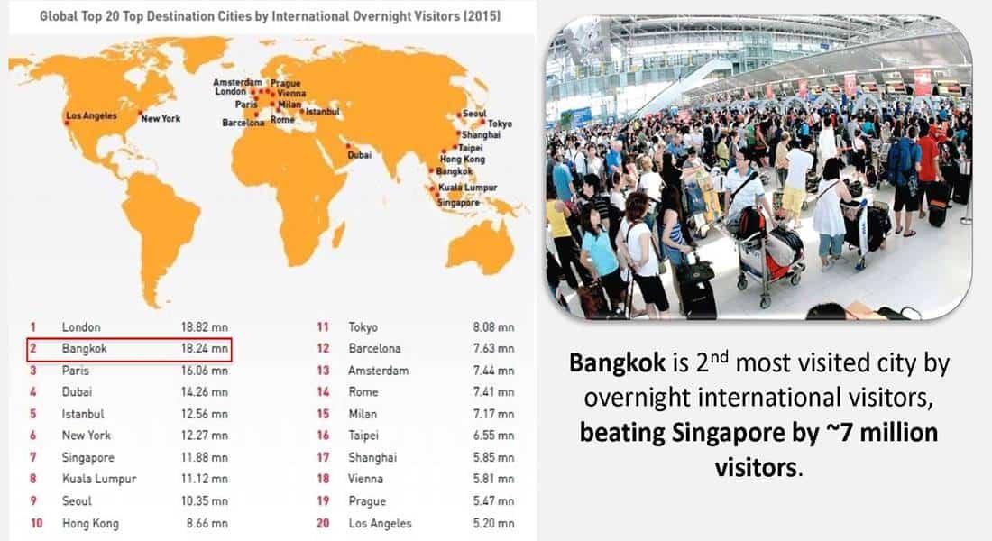 Thailand Property - Tourism