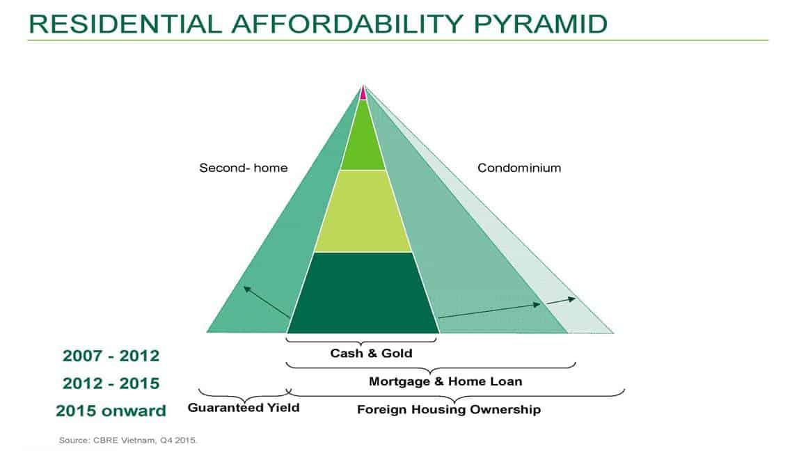 Vietnam Property Market - Affodability Pyramid