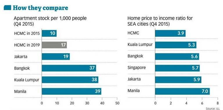 Vietnam Property Market - Region Housing Price