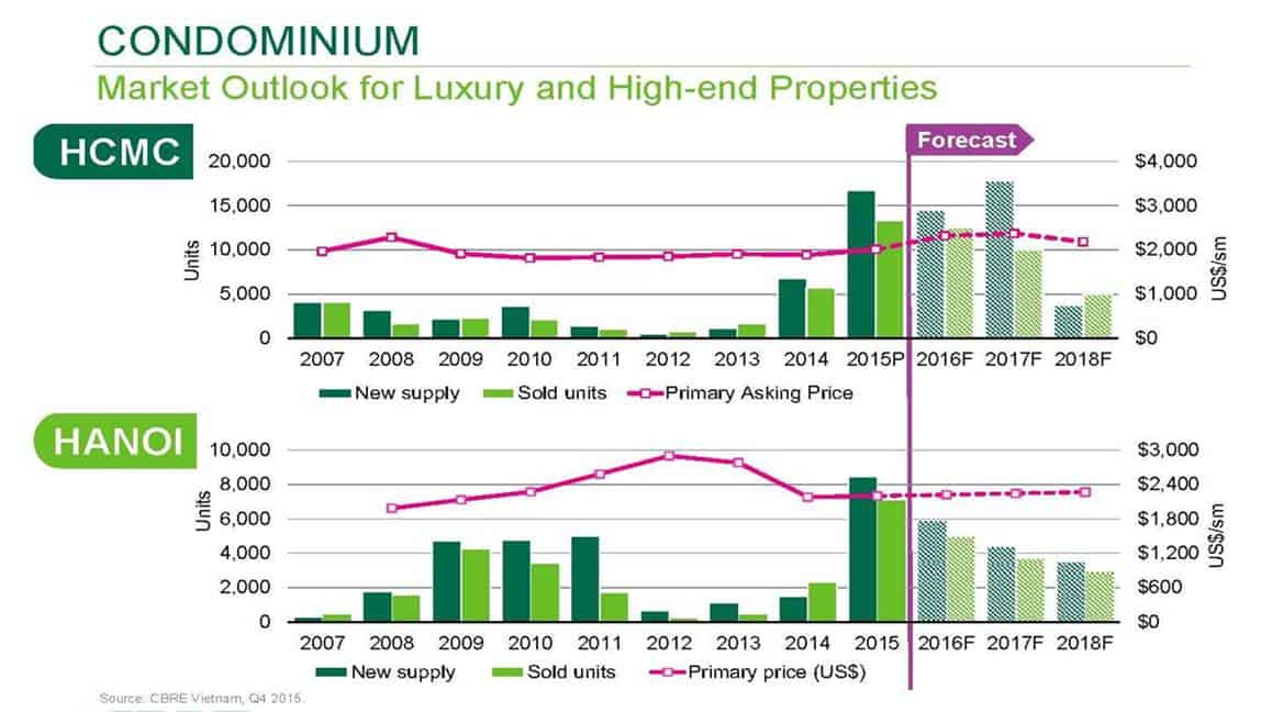 Vietnam Property Market - Condo Market Outlook