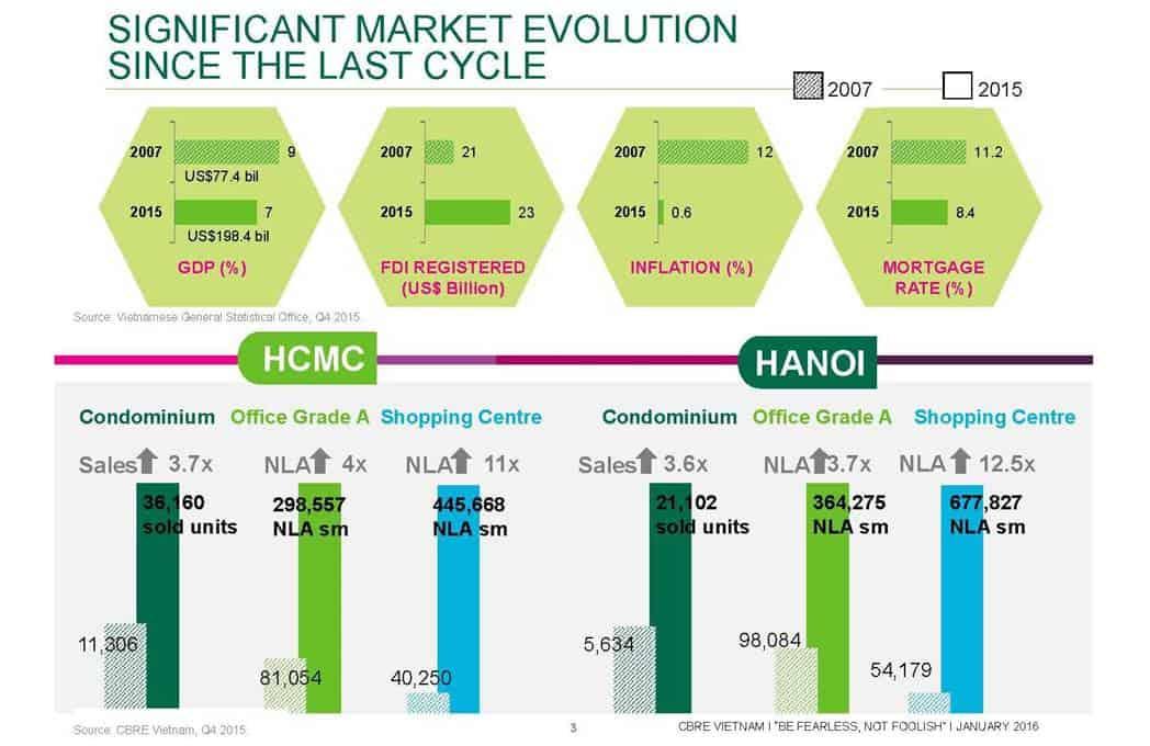Vietnam Property Market - Real Estate Evolution