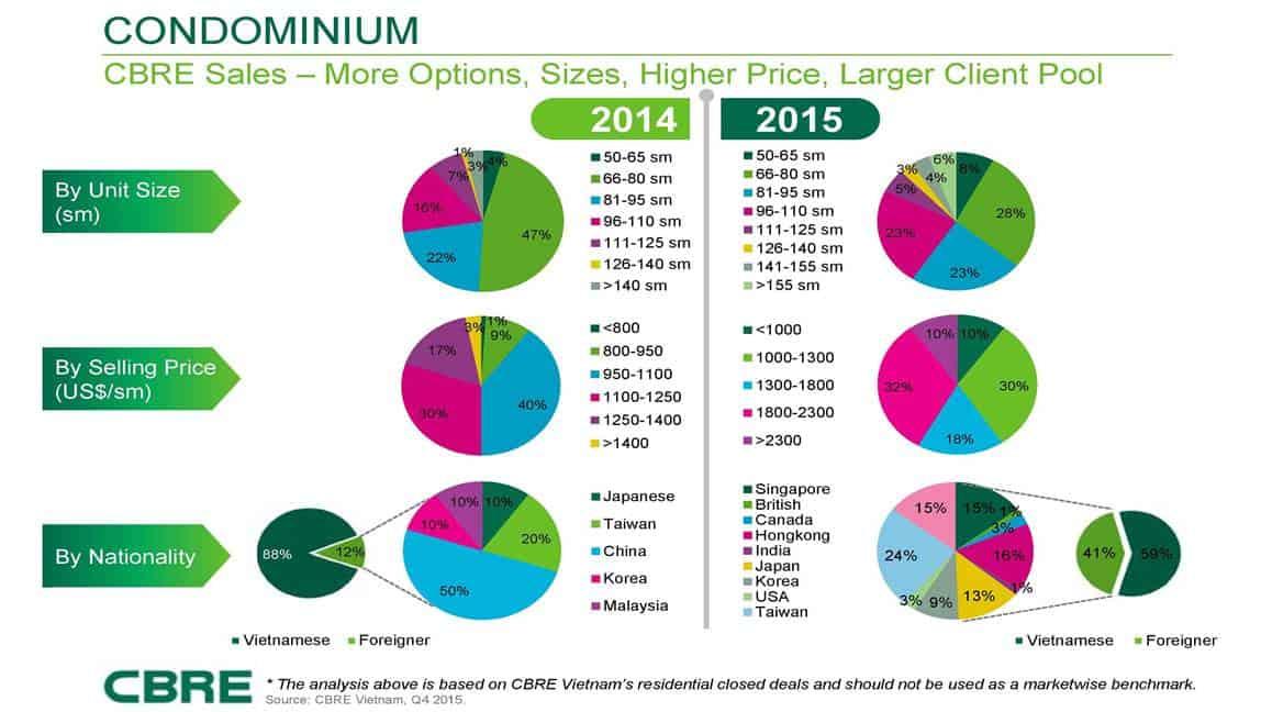 Vietnam Property Market - Condo Profile