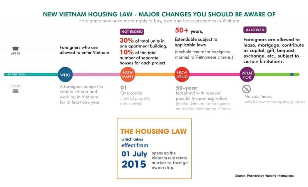 Vietnam Property Market - Housing Law July 2015