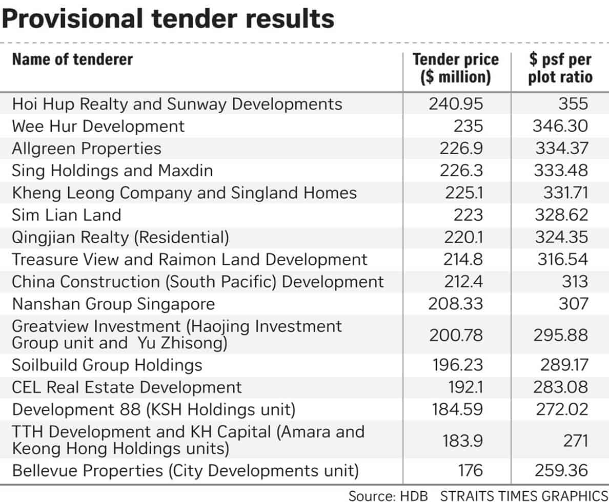 Rivercove Residences - Tender Price