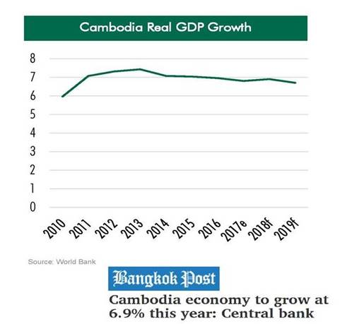 The Peak Commercial - Cambodia GDP Growth Chart