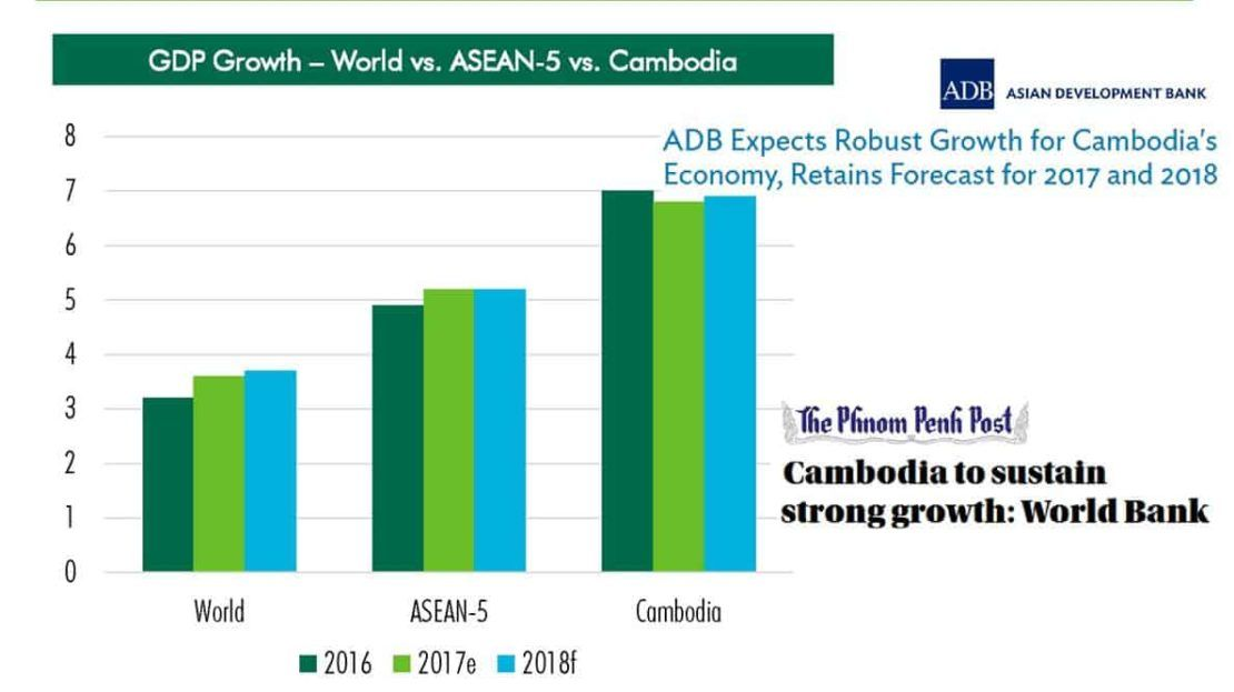 The Peak Commercial - Cambodia GDP Growth vs Others