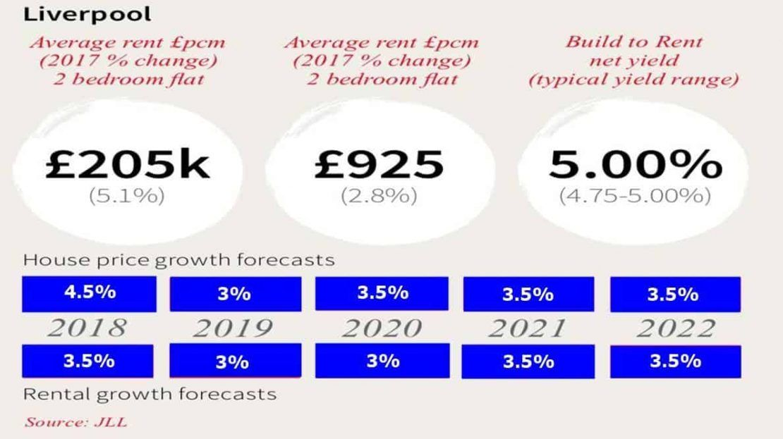 Liverpool Housing Forecast 1