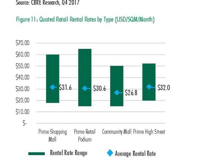 The Peak Commercial - Phnom Penh retail rental rate 2017