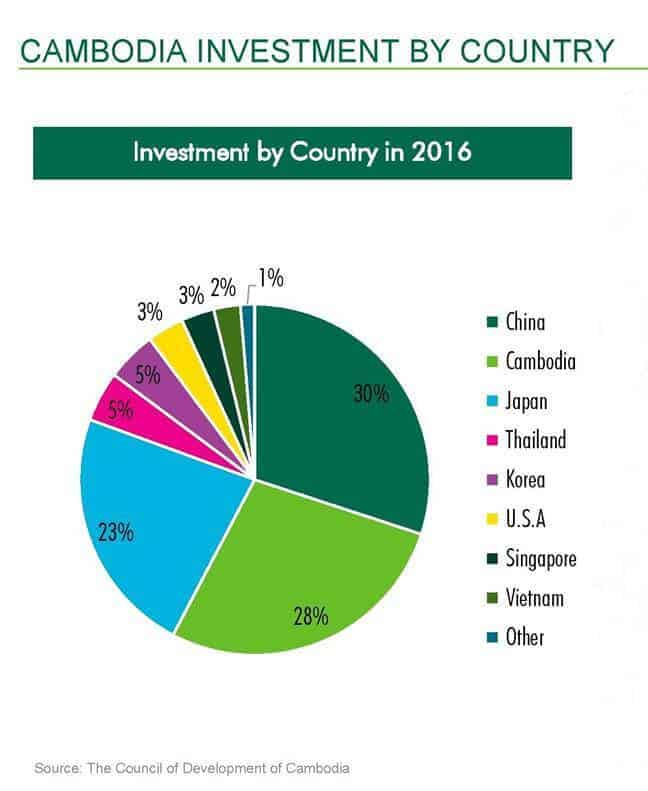 The Peak Retail Mall - 2017 Investment by Country