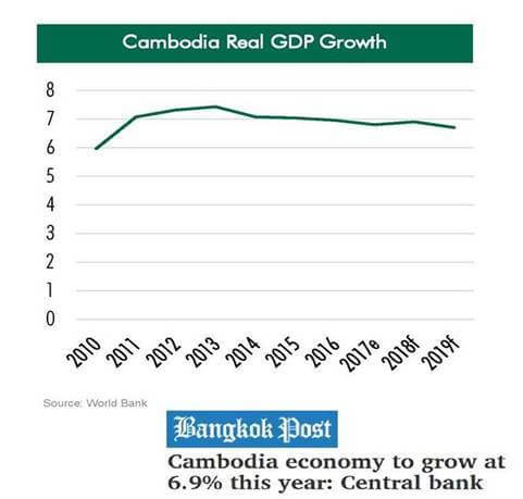 The Peak Retail Mall - Cambodia GDP Growth Forecast