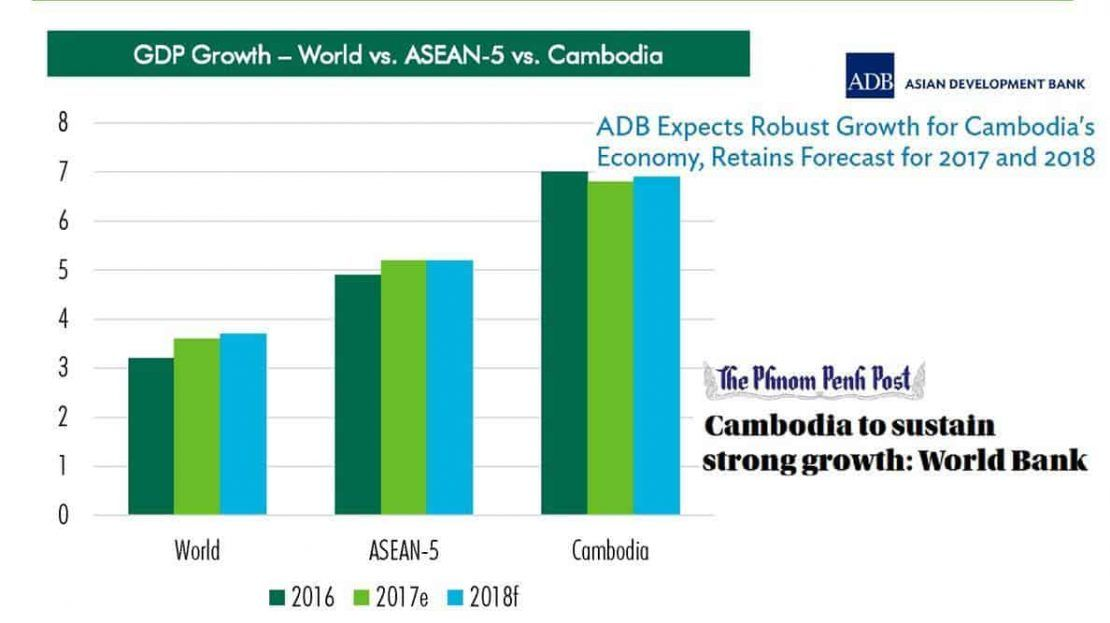 The Peak Retail Mall - Cambodia GDP Growth Statistic