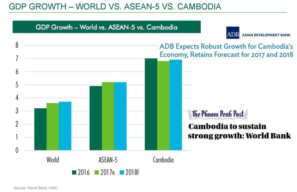 The Peak Shoppes - Cambodia GDP Growth