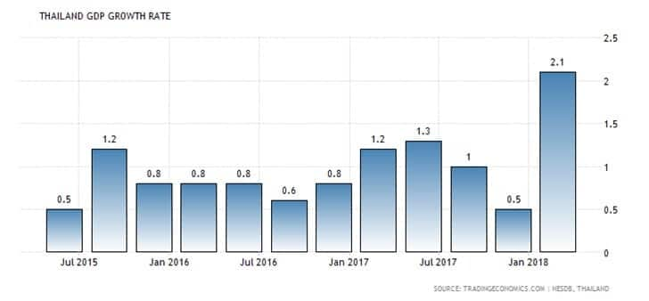 hailand GDP Growth Jan 2018