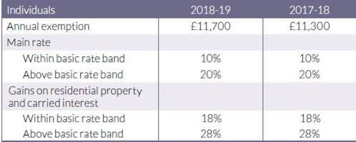 UK Property Investment - Capital Gain Tax