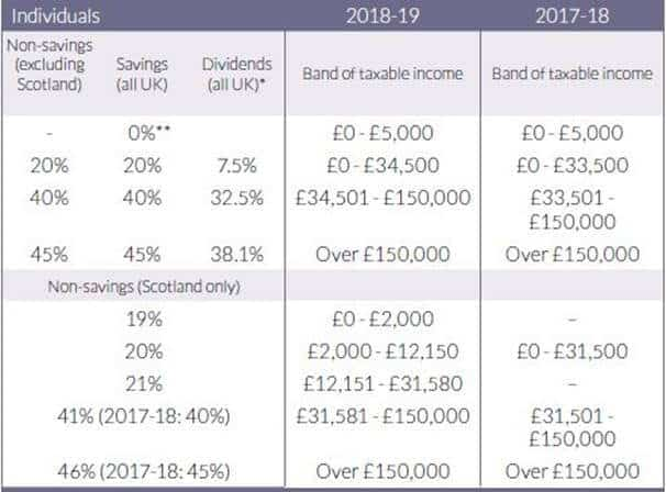 UK Property Investment - Rental Income Tax