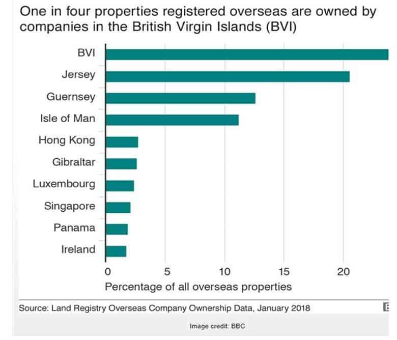 UK Property Investment - Top 10 countries