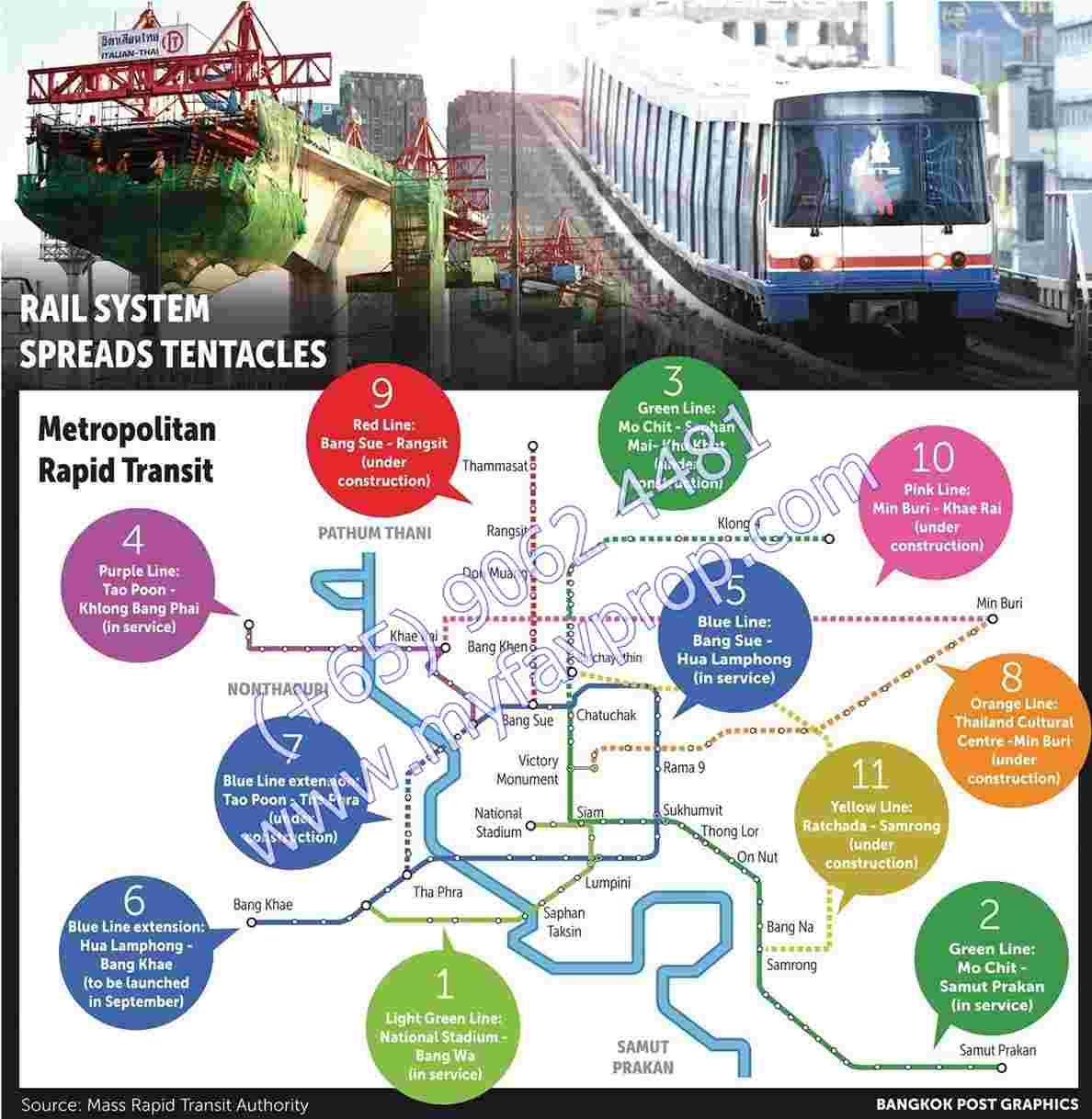 Thailand Property Market - Bangkok MRT Network