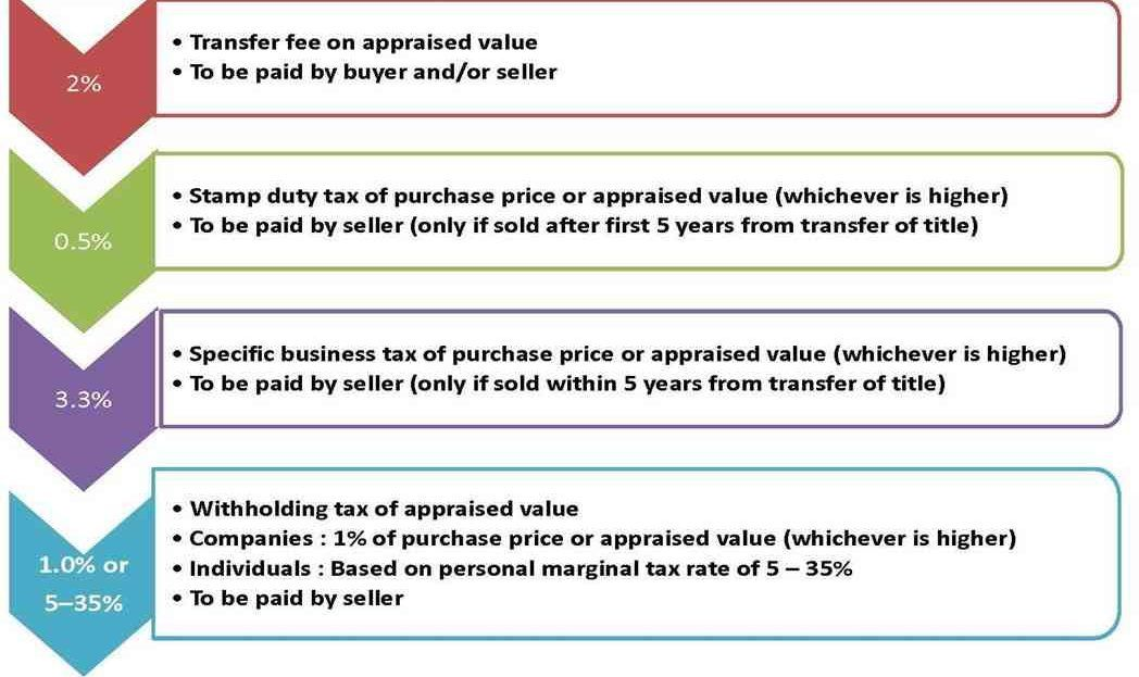 Thailand Typical Tax and Duty