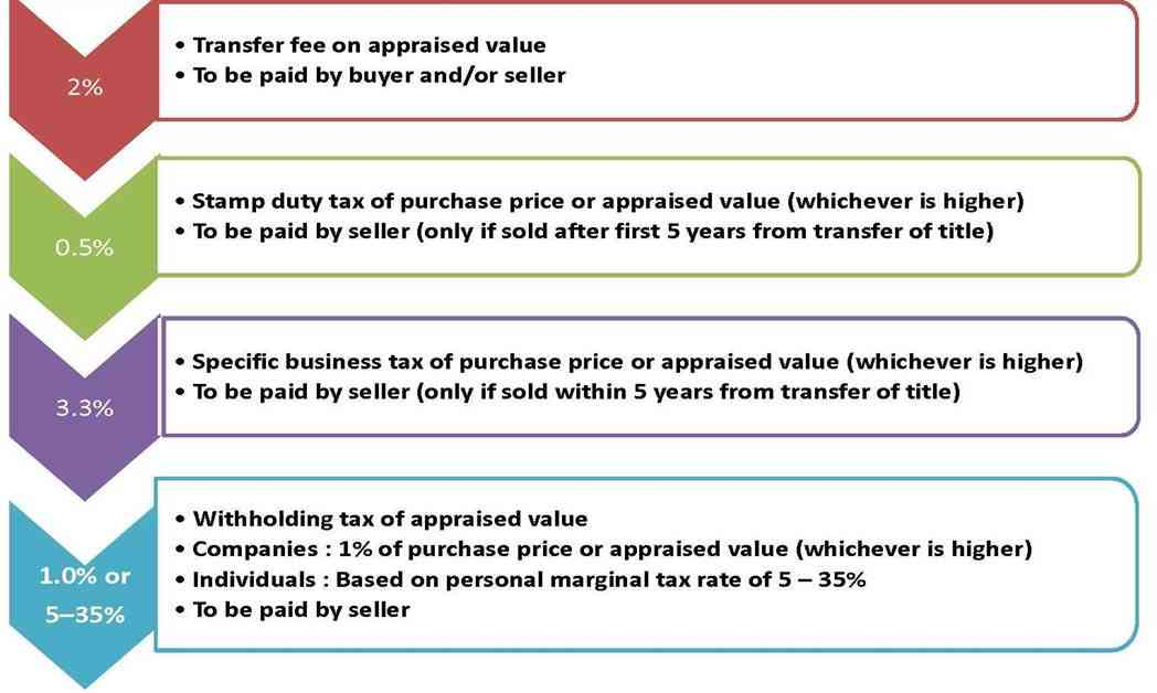 Aspire Asoke - Thailand Typical Tax and Duty