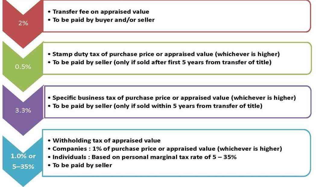The Address Siam Ratchathewi - Thailand Tax
