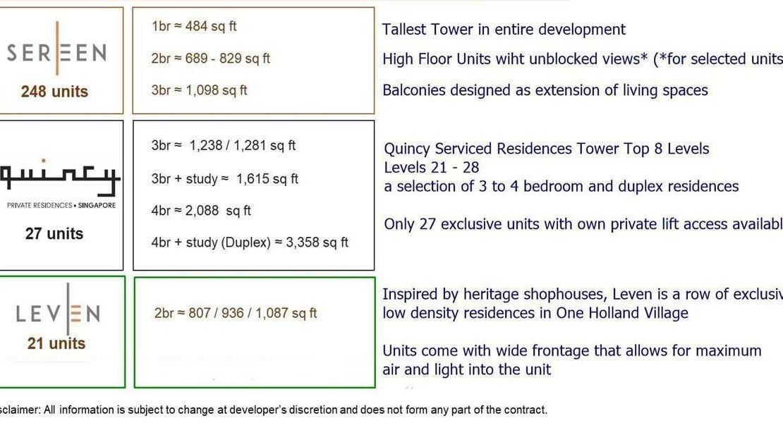 One Holland Village Residences - Unit Location