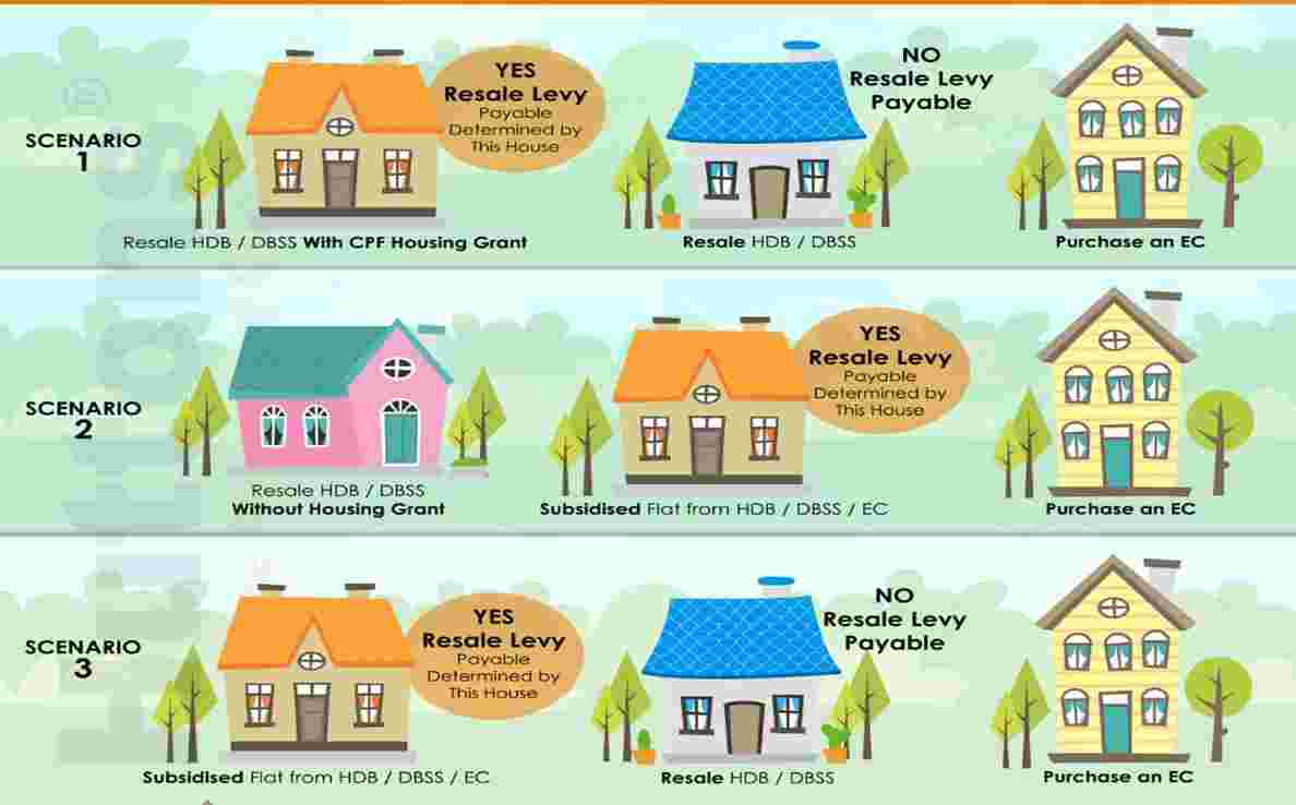 HDB Resale Levy Guide